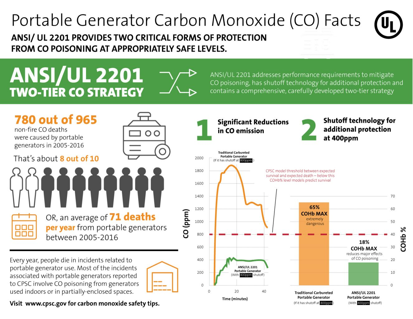 Carbon monoxide facts infographic