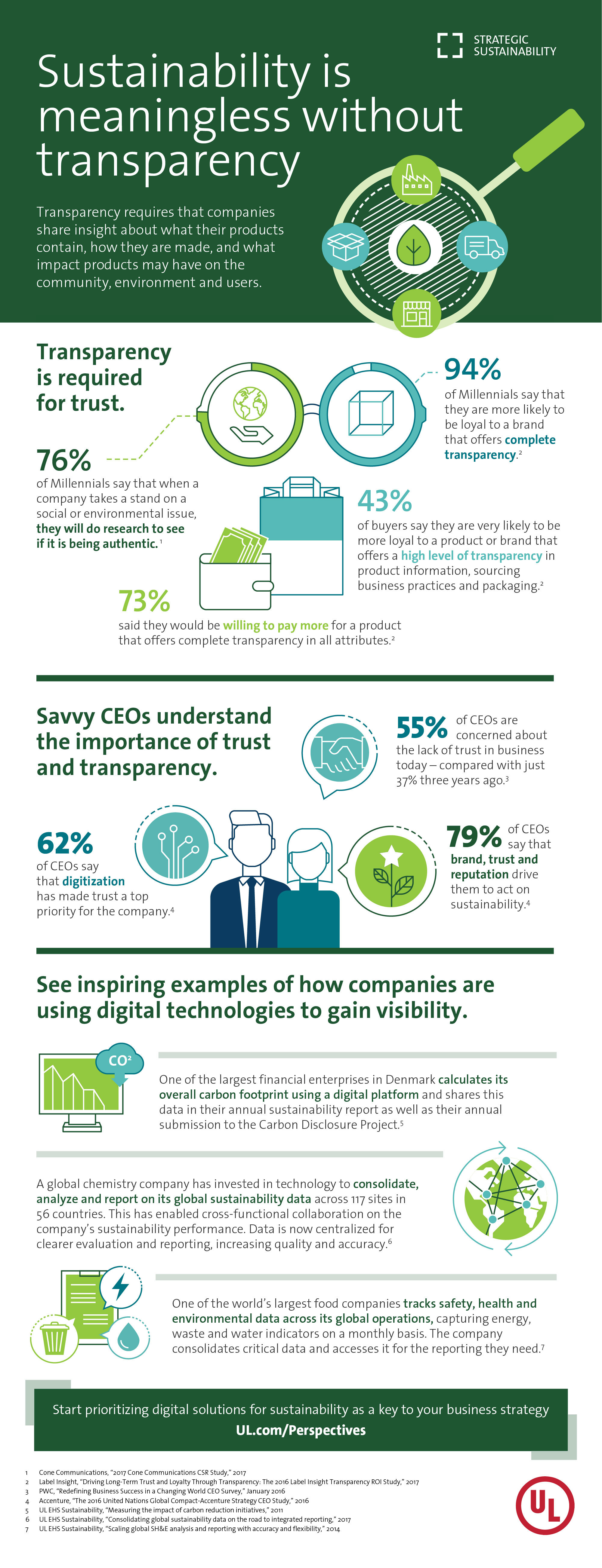 Transparency is critical to sustainability infographic