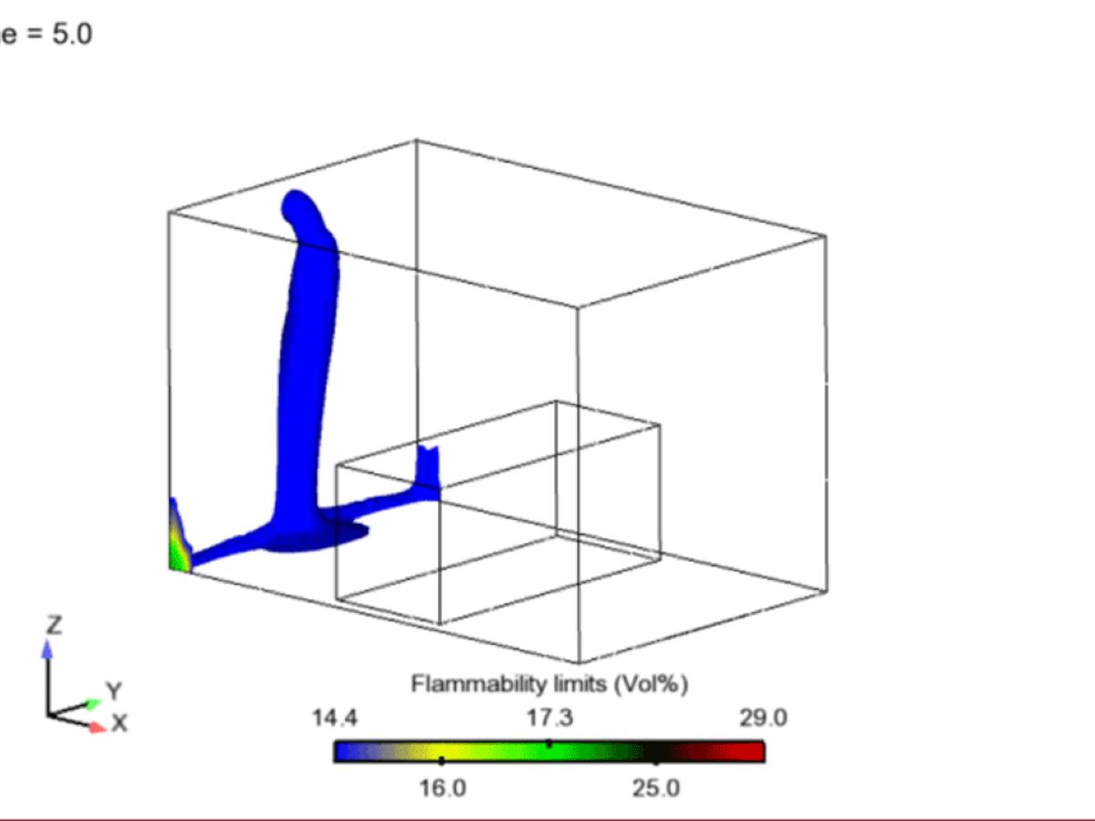 3D Flammability Chart