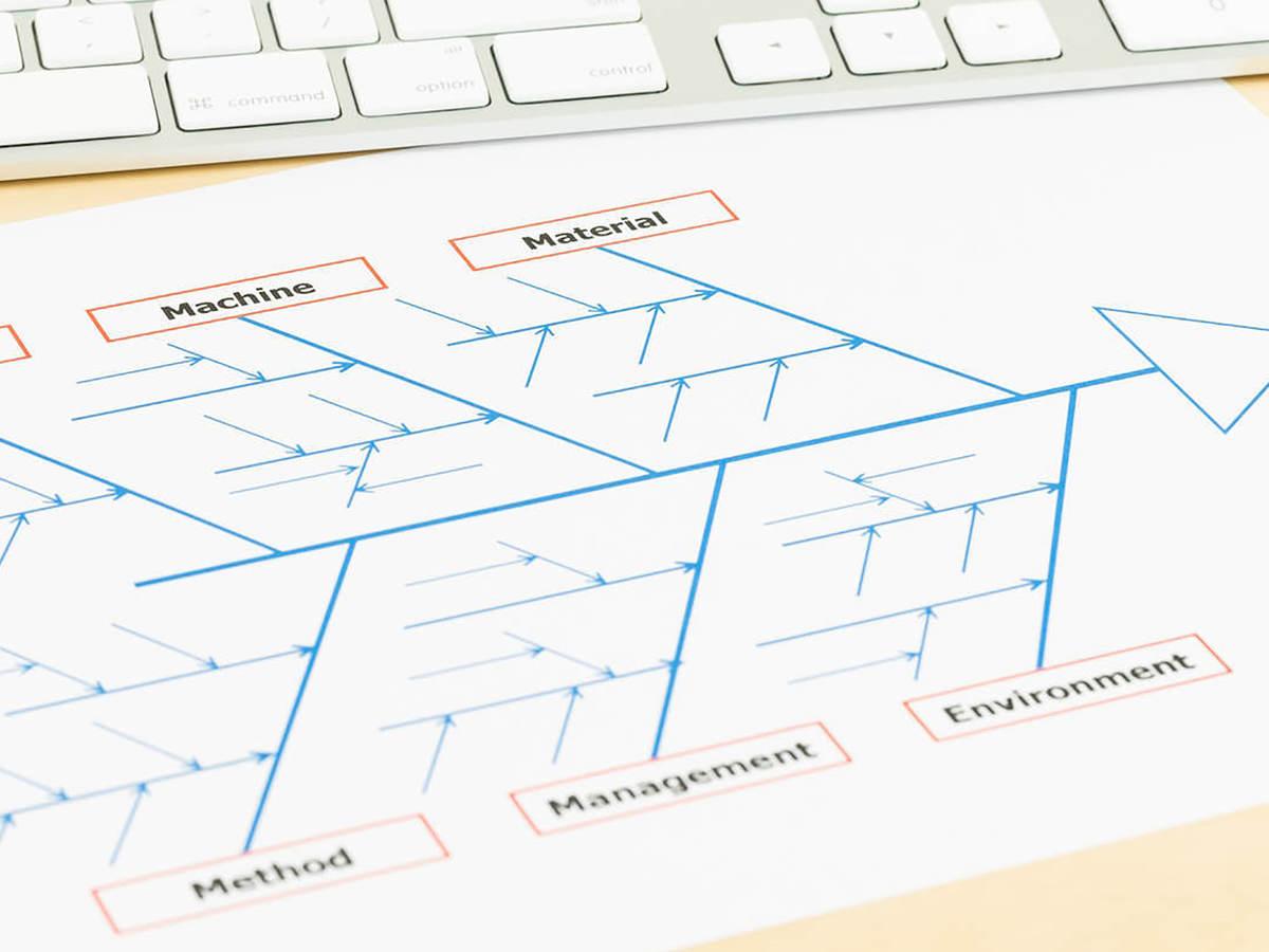 Fishbone diagram describing considerations that go into sustainable engineering